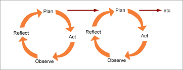 actionlearning1